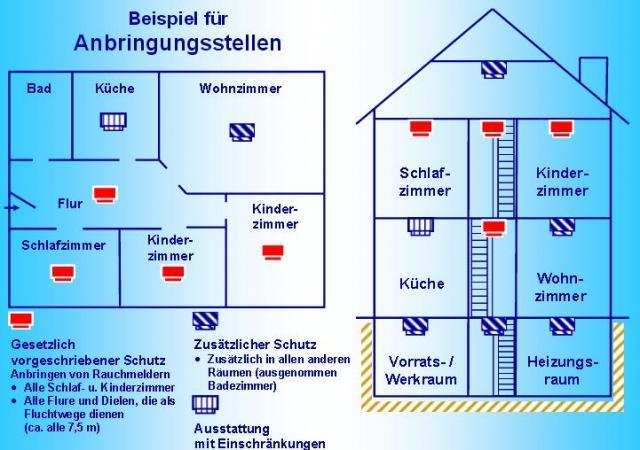 Rauchmelder In Welchen Räumen Pflicht rauchmelder ff ammerndorf